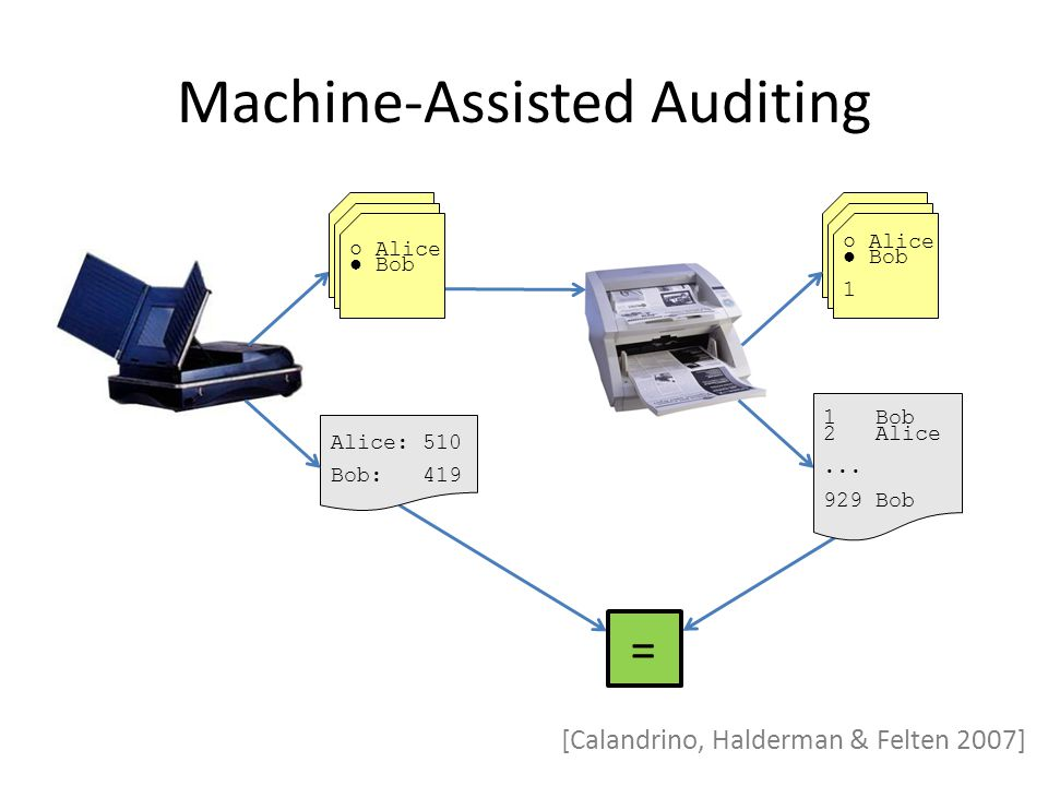 Machine-Assisted Auditing [Calandrino, Halderman & Felten 2007] = ○ Alice ● Bob 1 1 Bob 2 Alice...