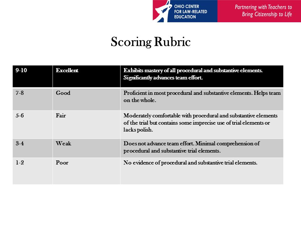 Scoring Rubric 9-10ExcellentExhibits mastery of all procedural and substantive elements.