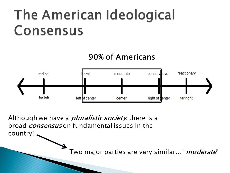 90% of Americans The American Ideological Consensus Although we have a pluralistic society, there is a broad consensus on fundamental issues in the co