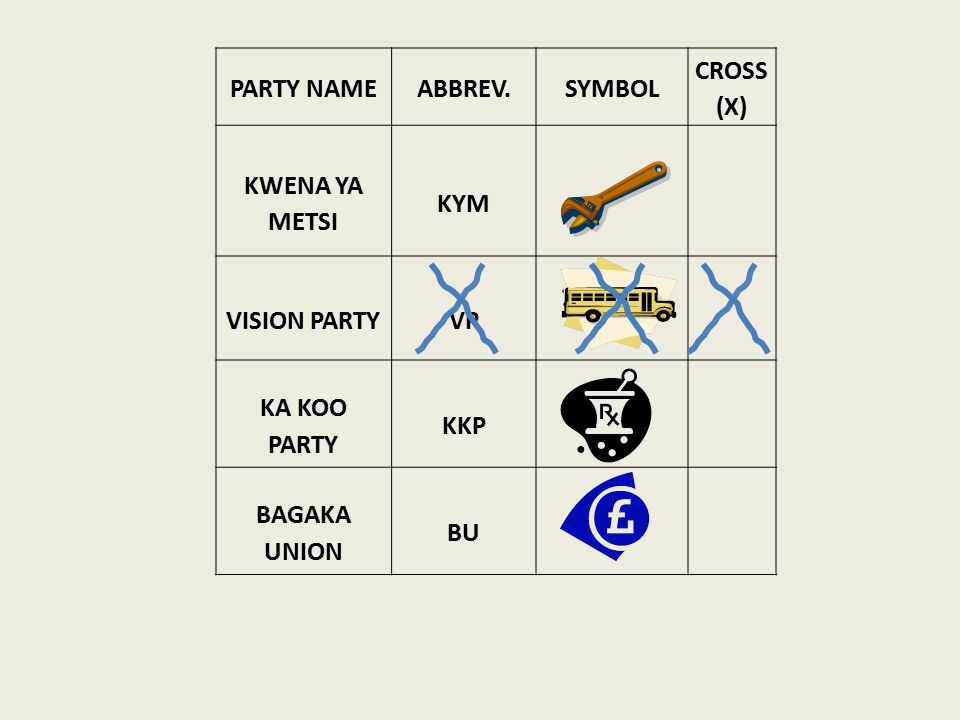 PARTY NAMEABBREV.SYMBOL CROSS (X) KWENA YA METSI KYM VISION PARTYVP KA KOO PARTY KKP BAGAKA UNION BU