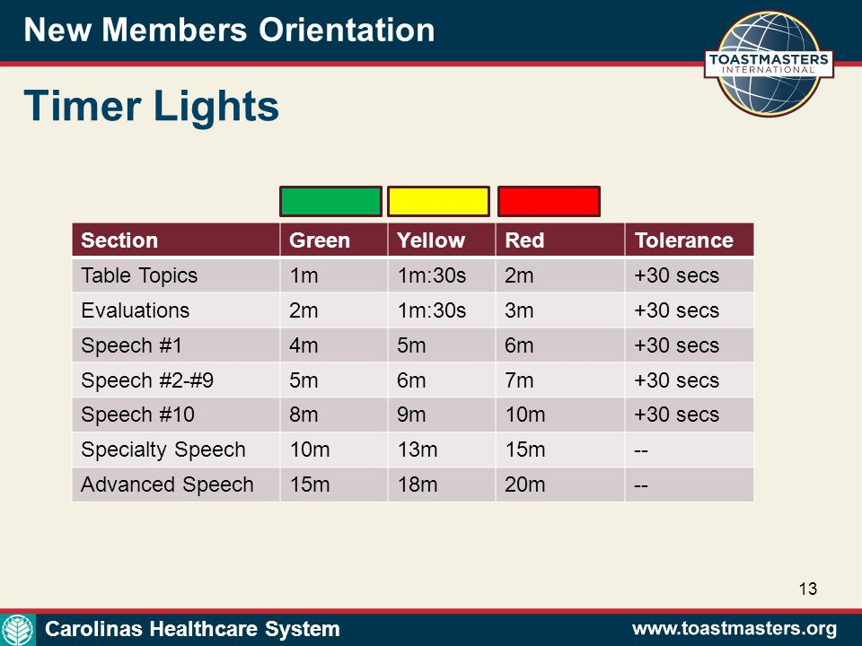 New Members Orientation 13 Timer Lights SectionGreenYellowRedTolerance Table Topics1m1m:30s2m+30 secs Evaluations2m1m:30s3m+30 secs Speech #14m5m6m+30 secs Speech #2-#95m6m7m+30 secs Speech #108m9m10m+30 secs Specialty Speech10m13m15m-- Advanced Speech15m18m20m-- Carolinas Healthcare System