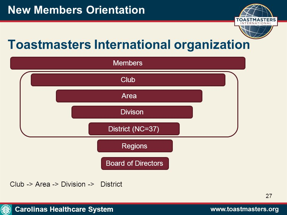 New Members Orientation 27 Toastmasters International organization Members Club Area Divison District (NC=37) Regions Board of Directors Carolinas Healthcare System Club -> Area -> Division -> District