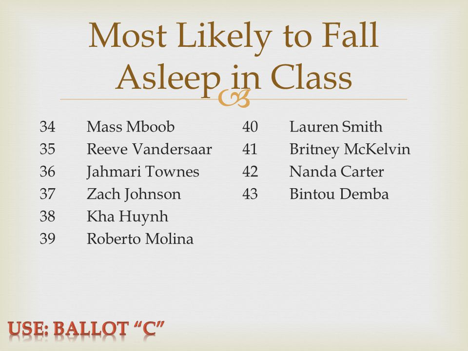  Most Likely to Fall Asleep in Class 34Mass Mboob 35Reeve Vandersaar 36Jahmari Townes 37Zach Johnson 38Kha Huynh 39Roberto Molina 40Lauren Smith 41Britney McKelvin 42Nanda Carter 43Bintou Demba