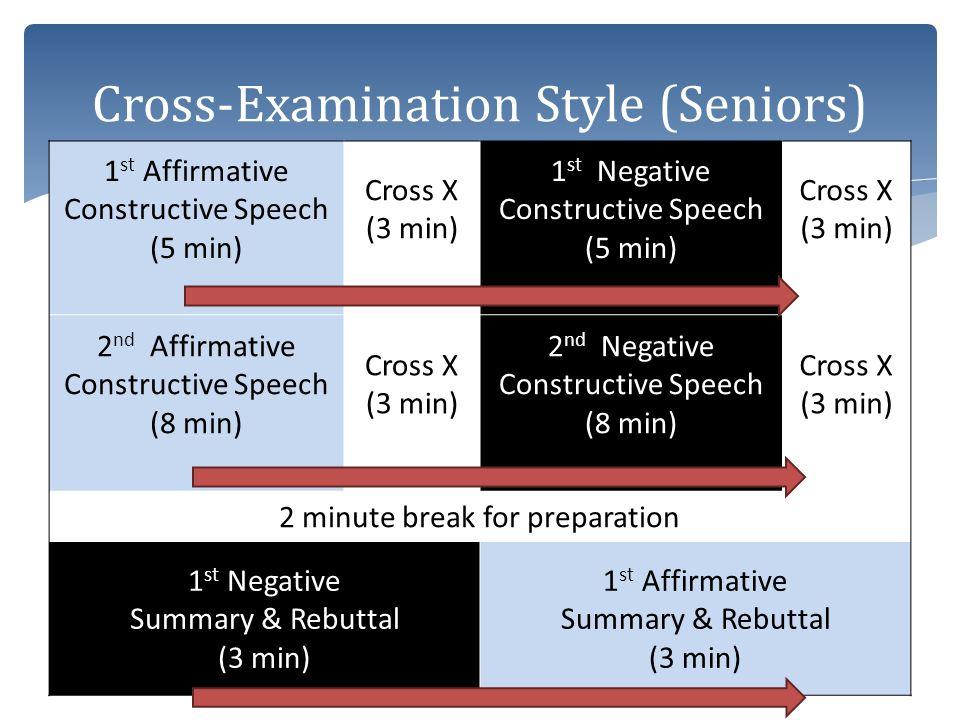 1 st Affirmative Constructive Speech (5 min) Cross X (3 min) 1 st Negative Constructive Speech (5 min) Cross X (3 min) 2 nd Affirmative Constructive S