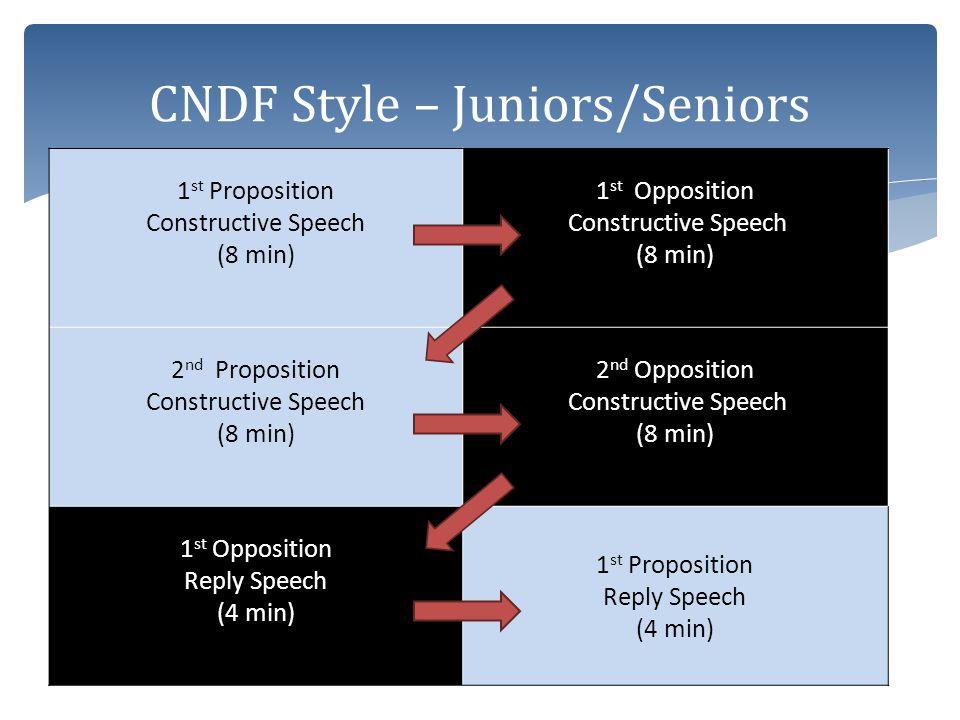 1 st Proposition Constructive Speech (8 min) 1 st Opposition Constructive Speech (8 min) 2 nd Proposition Constructive Speech (8 min) 2 nd Opposition