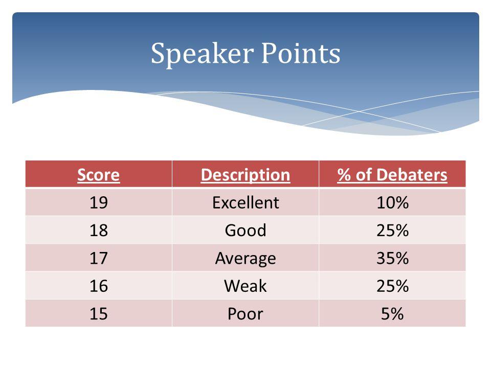 ScoreDescription% of Debaters 19Excellent10% 18Good25% 17Average35% 16Weak25% 15Poor5%