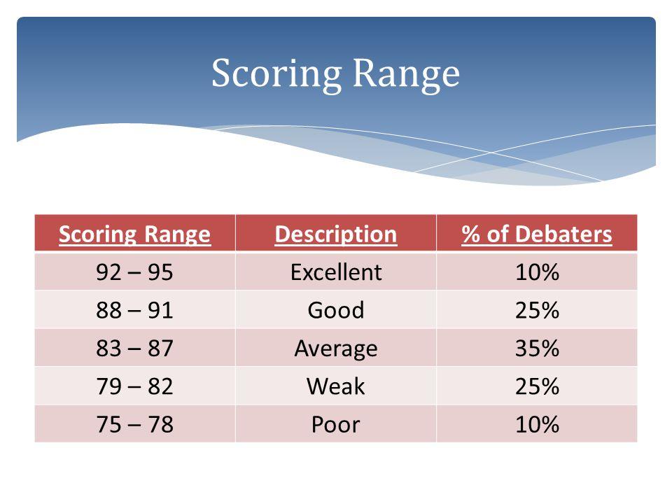 Description% of Debaters 92 – 95Excellent10% 88 – 91Good25% 83 – 87Average35% 79 – 82Weak25% 75 – 78Poor10%