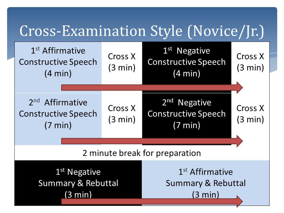 1 st Affirmative Constructive Speech (5 min) Cross X (3 min) 1 st Negative Constructive Speech (5 min) Cross X (3 min) 2 nd Affirmative Constructive Speech (8 min) Cross X (3 min) 2 nd Negative Constructive Speech (8 min) Cross X (3 min) 2 minute break for preparation 1 st Negative Summary & Rebuttal (3 min) 1 st Affirmative Summary & Rebuttal (3 min) Cross-Examination Style (Seniors)