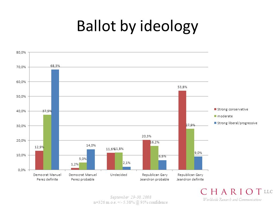 Ballot by ideology Worldwide Research and Communications LLC September 29-30, 2008 n=326 m.o.e.