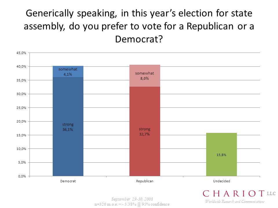 Generically speaking, in this year's election for state assembly, do you prefer to vote for a Republican or a Democrat.