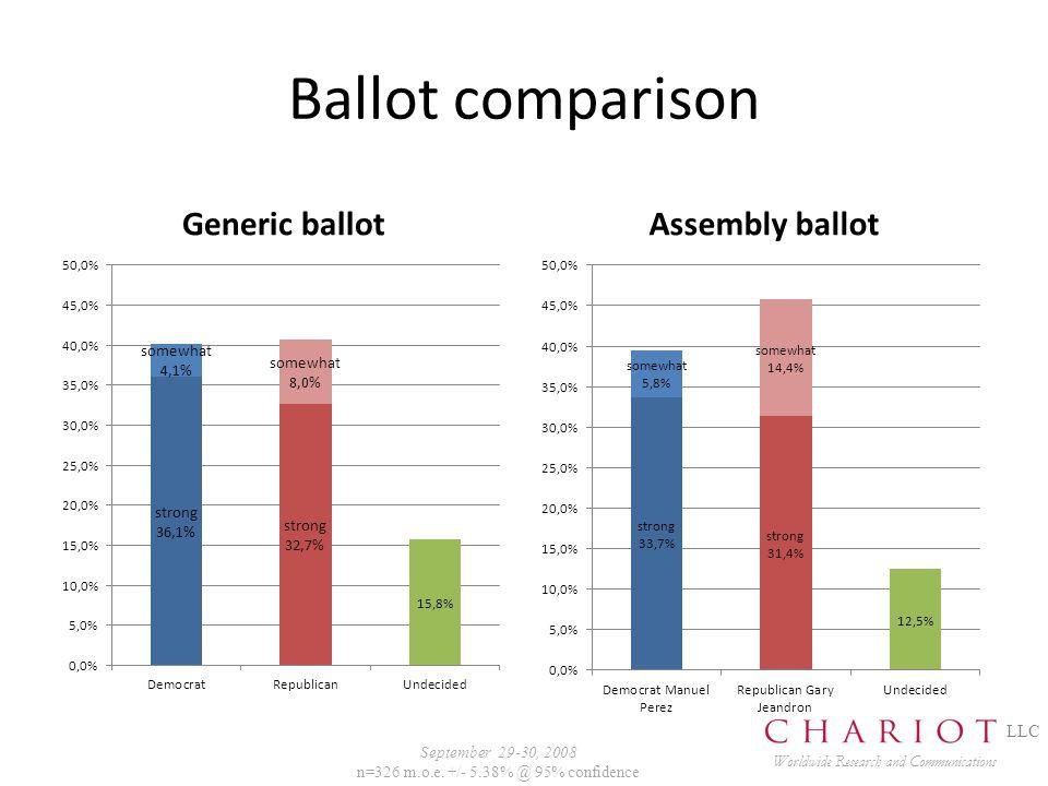 Ballot comparison Generic ballotAssembly ballot Worldwide Research and Communications LLC September 29-30, 2008 n=326 m.o.e.