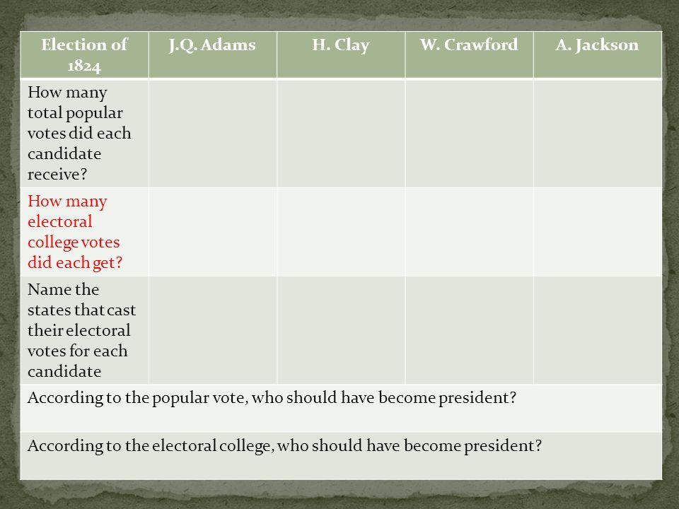 Election of 1824 J.Q. AdamsH. ClayW. CrawfordA.
