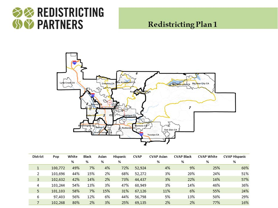 Redistricting Plan 1 DistrictPop White % Black % Asian % Hispanic % CVAP CVAP Asian % CVAP Black % CVAP White % CVAP Hispanic % 1100,77249%7%4%72%52,9244%9%25%60% 2103,69644%15%2%68%52,2723%20%24%51% 3102,63242%14%2%73%44,4373%22%16%57% 4103,24454%13%3%47%60,9493%14%46%36% 5101,10358%7%15%31%67,12611%6%55%24% 697,40356%12%6%44%56,7985%13%50%29% 7102,26880%2%3%25%69,1352% 77%16%