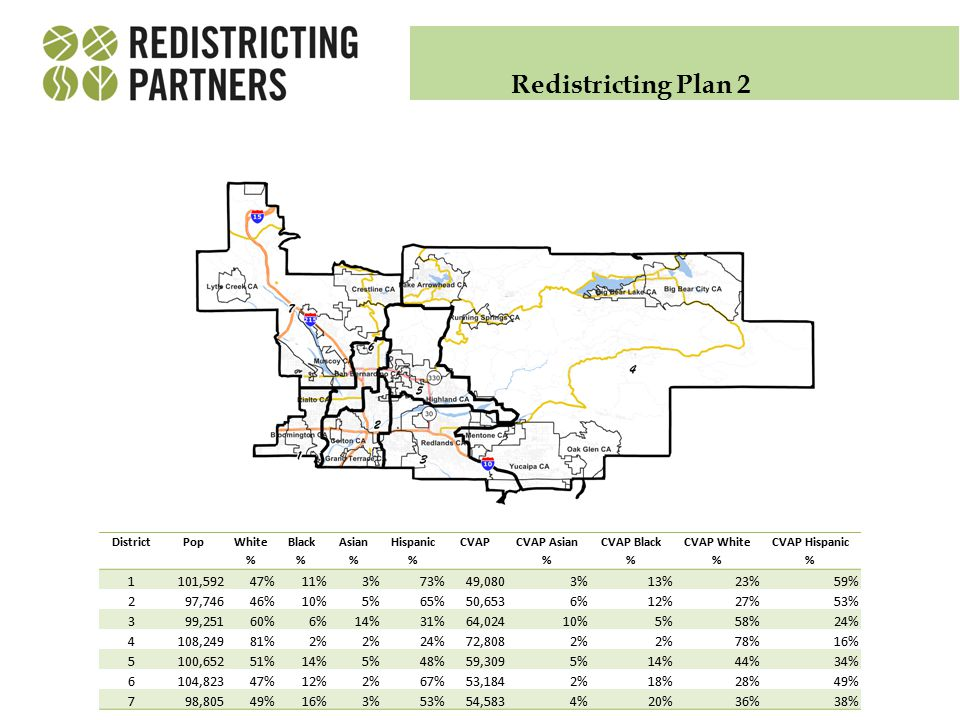 Redistricting Plan 2 DistrictPop White % Black % Asian % Hispanic % CVAP CVAP Asian % CVAP Black % CVAP White % CVAP Hispanic % 1101,59247%11%3%73%49,0803%13%23%59% 297,74646%10%5%65%50,6536%12%27%53% 399,25160%6%14%31%64,02410%5%58%24% 4108,24981%2% 24%72,8082% 78%16% 5100,65251%14%5%48%59,3095%14%44%34% 6104,82347%12%2%67%53,1842%18%28%49% 798,80549%16%3%53%54,5834%20%36%38%