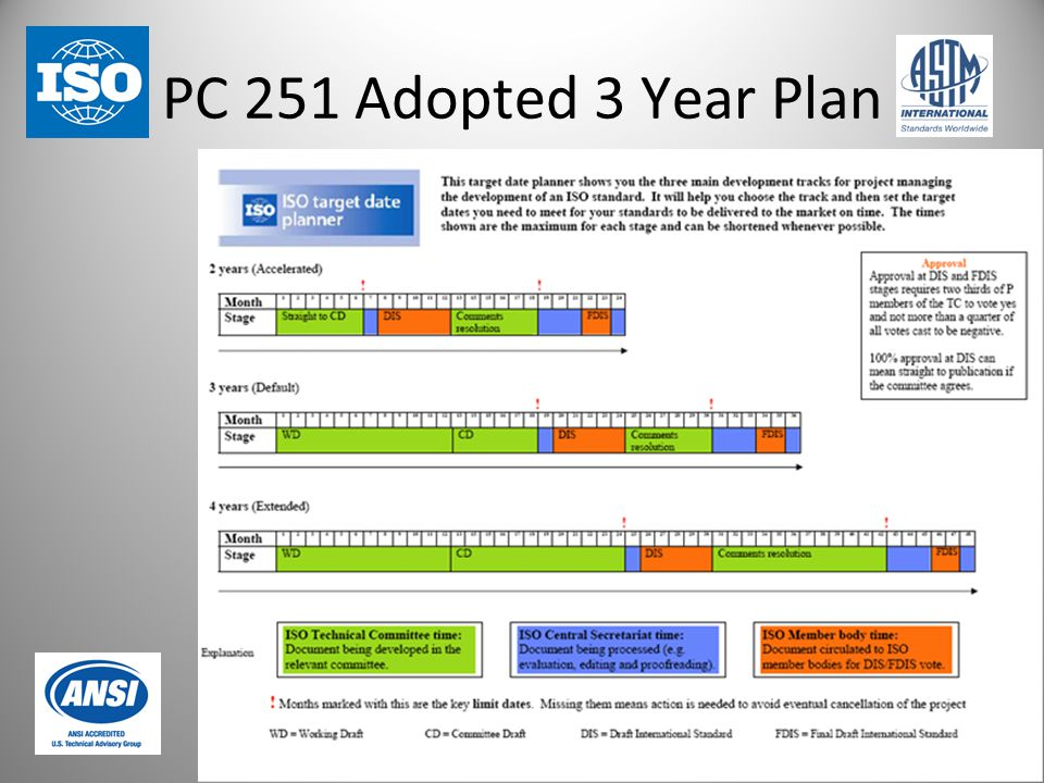 PC 251 Adopted 3 Year Plan