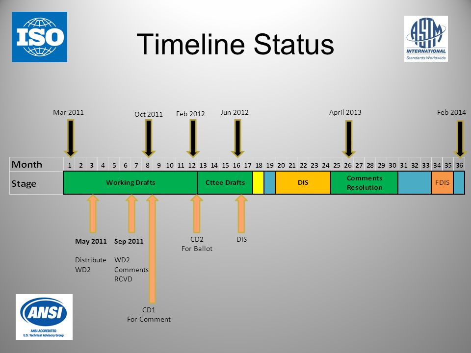 Timeline Status April 2013Feb 2014Jun 2012 Feb 2012 Oct 2011 Mar 2011 May 2011 Distribute WD2 Sep 2011 WD2 Comments RCVD CD1 For Comment CD2 For Ballo