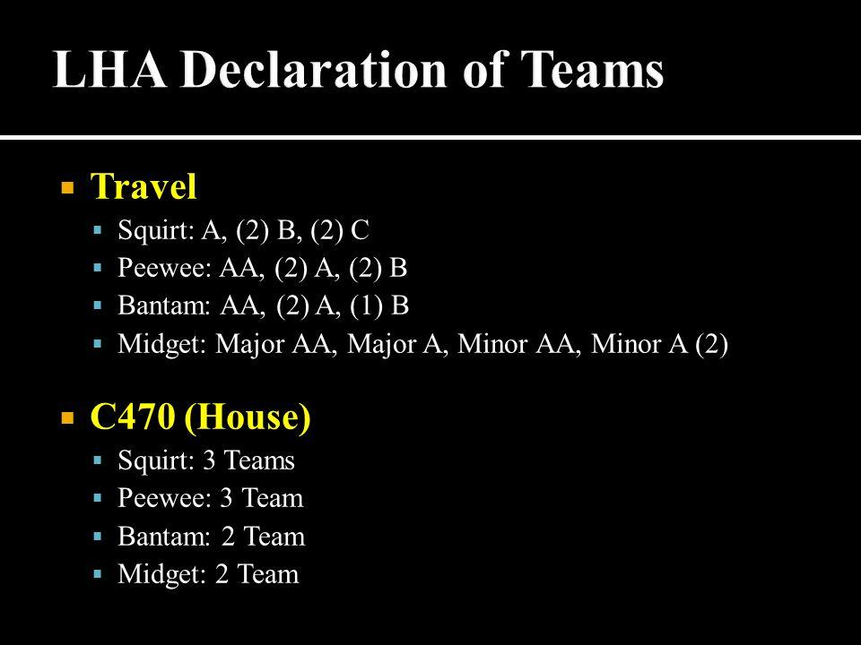  Travel  Squirt: A, (2) B, (2) C  Peewee: AA, (2) A, (2) B  Bantam: AA, (2) A, (1) B  Midget: Major AA, Major A, Minor AA, Minor A (2)  C470 (House)  Squirt: 3 Teams  Peewee: 3 Team  Bantam: 2 Team  Midget: 2 Team
