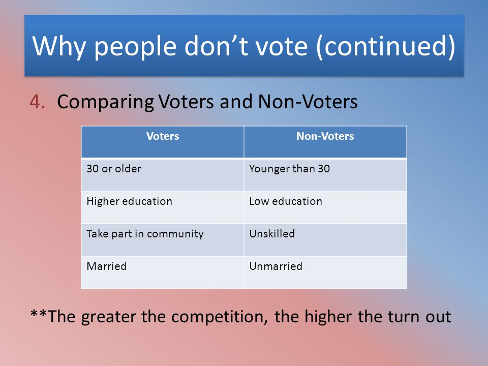 Why people don't vote (continued) 4.Comparing Voters and Non-Voters VotersNon-Voters 30 or olderYounger than 30 Higher educationLow education Take par