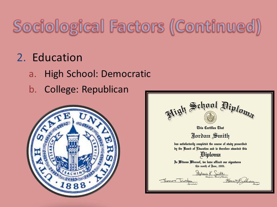 2.Education a.High School: Democratic b.College: Republican