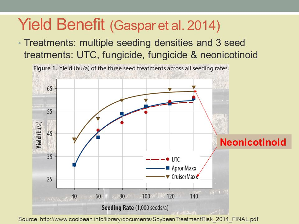 Yield Benefit (Gaspar et al.