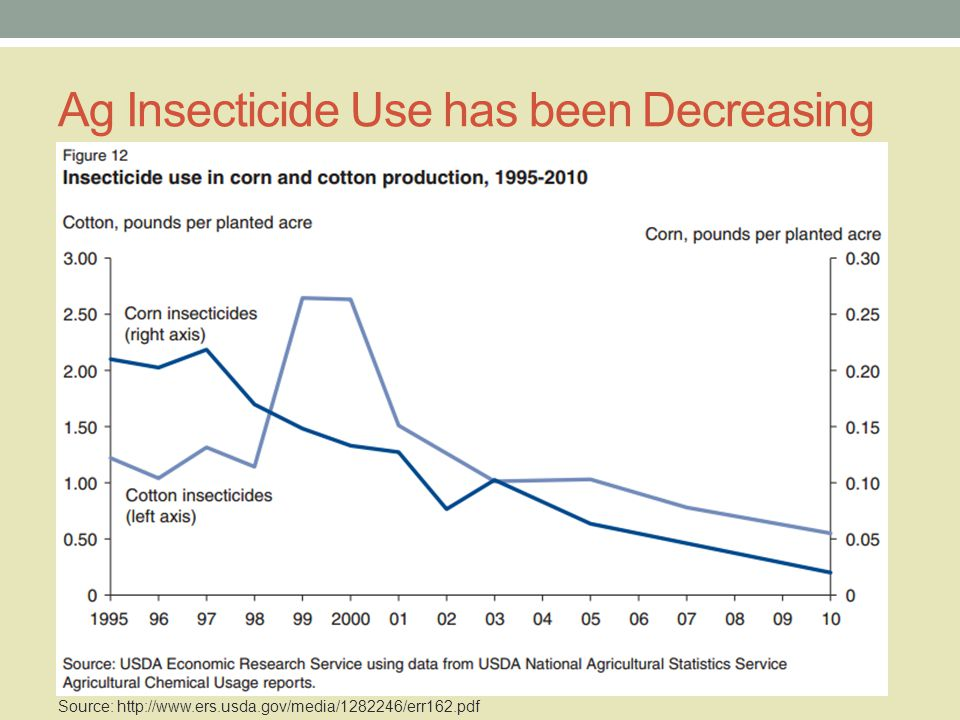 Ag Insecticide Use has been Decreasing Source: http://www.ers.usda.gov/media/1282246/err162.pdf