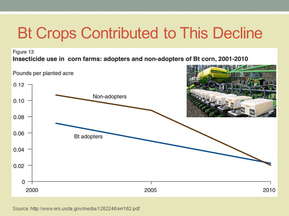 Farmer Value of Insect Pest Management in 2013 ($ per treated acre)