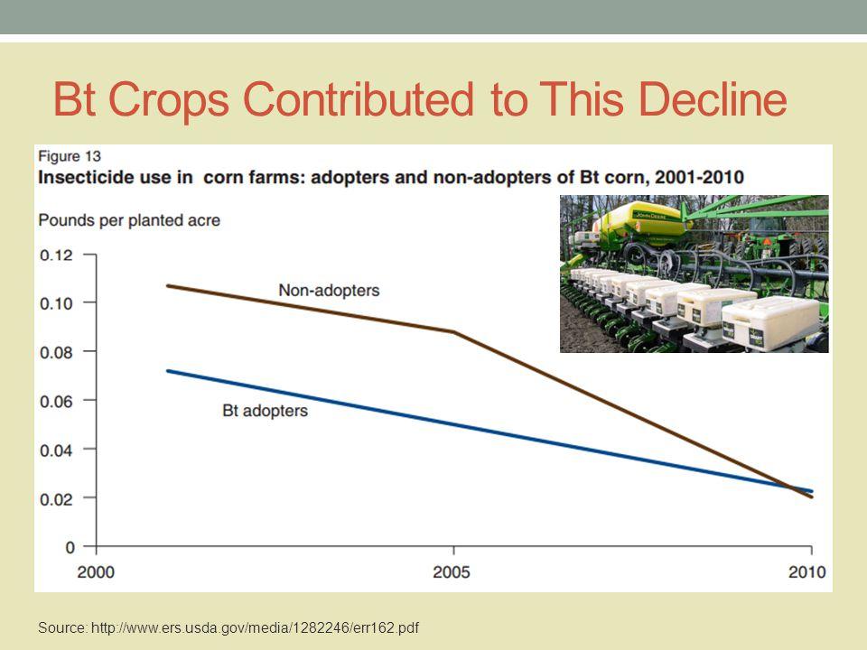 HT Crops have Helped Reduce Tillage Source: http://www.ers.usda.gov/media/1282246/err162.pdf