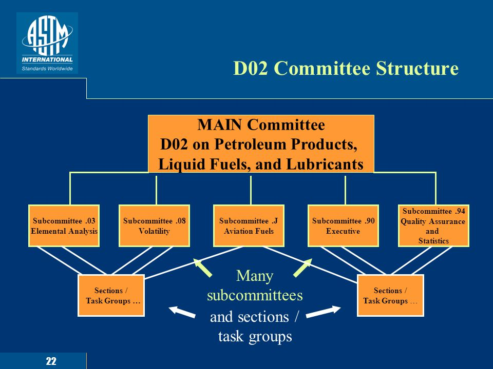 22 D02 Committee Structure MAIN Committee D02 on Petroleum Products, Liquid Fuels, and Lubricants Subcommittee.94 Quality Assurance and Statistics Sec