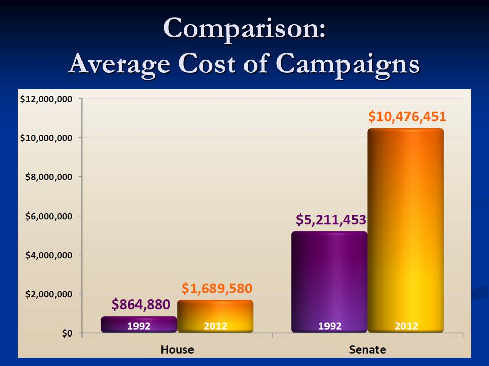 The Cost of a Campaign How much do you think the average House or Senate campaign costs.