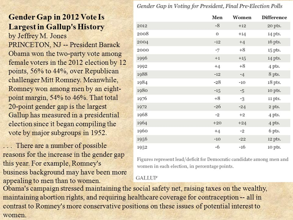 Gender Gap in 2012 Vote Is Largest in Gallup s History by Jeffrey M.