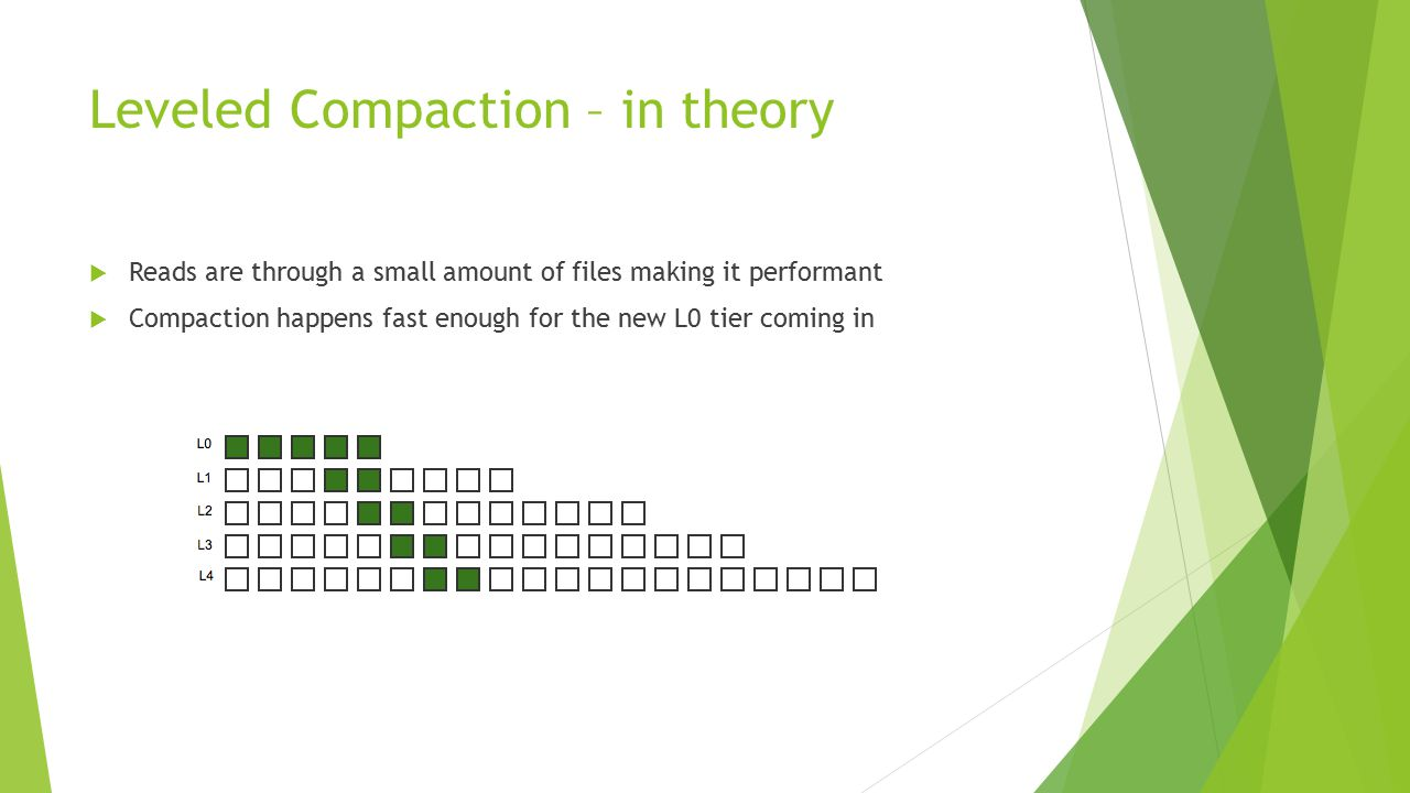 Leveled Compaction – in theory  Reads are through a small amount of files making it performant  Compaction happens fast enough for the new L0 tier coming in