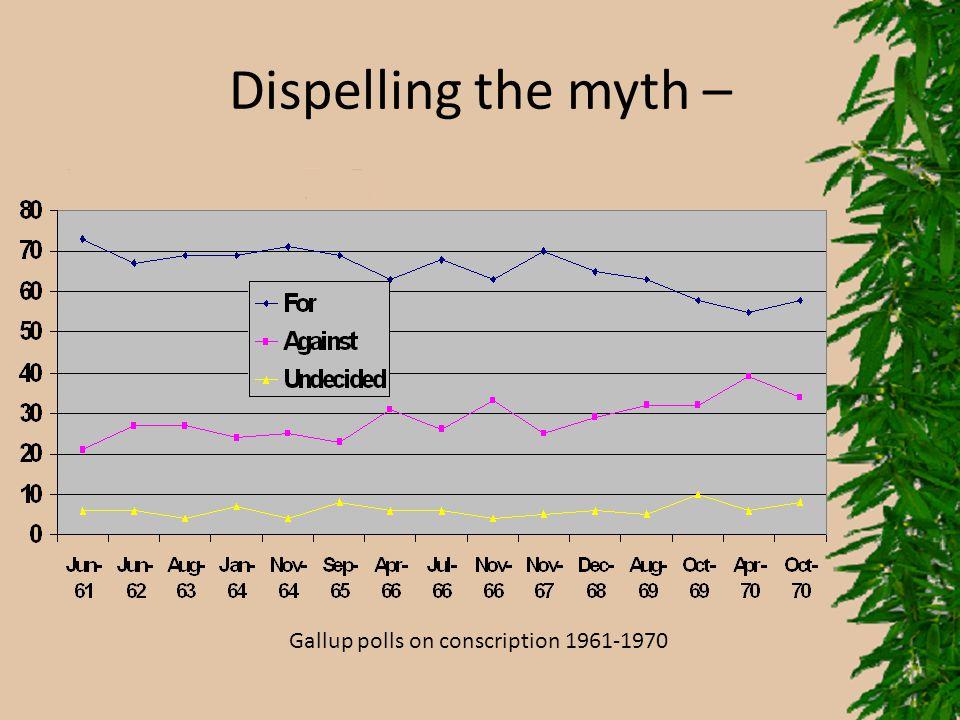 Dispelling the myth – Gallup polls on conscription 1961-1970