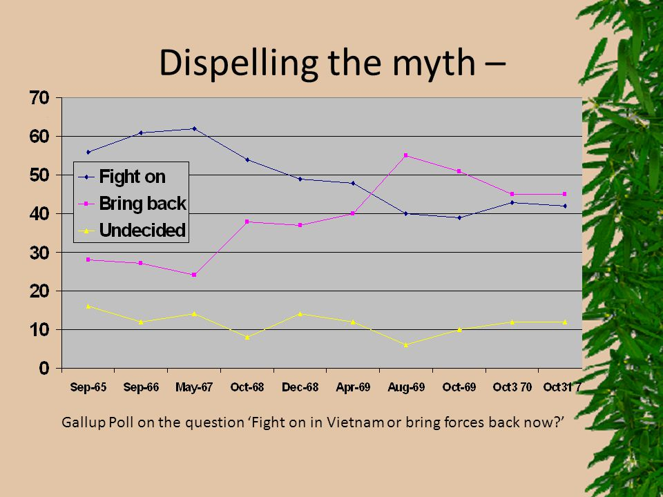 Dispelling the myth – Gallup Poll on the question 'Fight on in Vietnam or bring forces back now?'