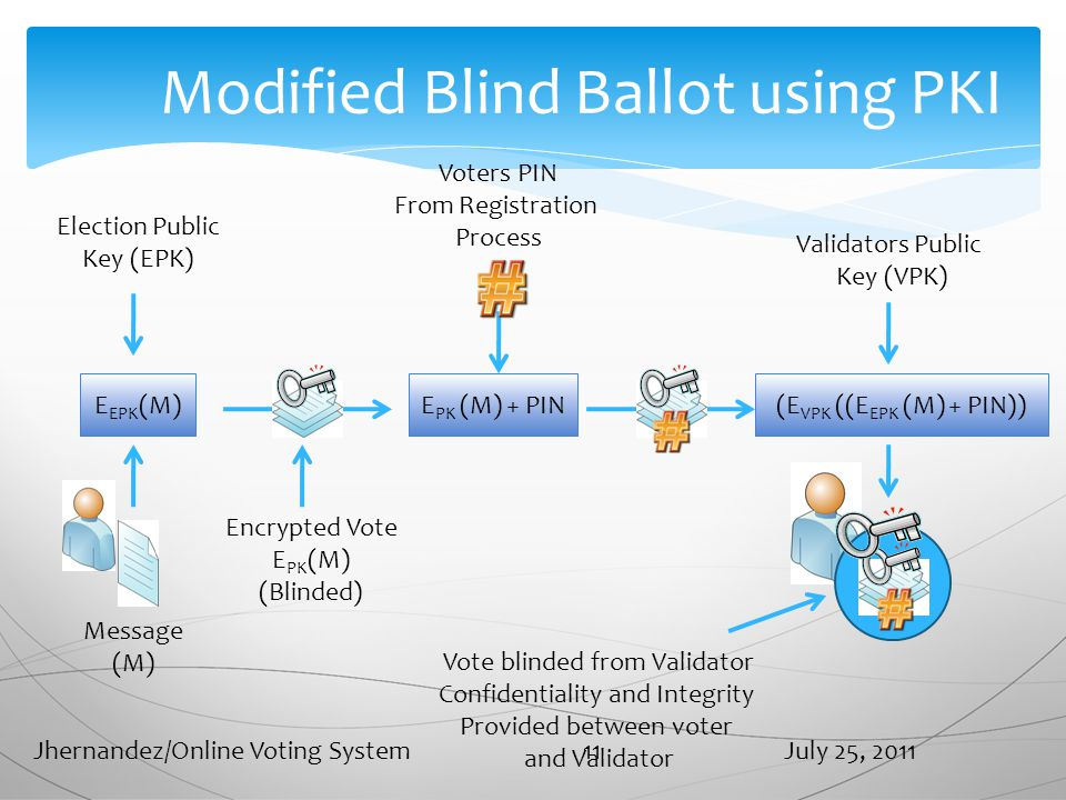 Modified Blind Ballot using PKI Message (M) E EPK (M) Election Public Key (EPK) E PK (M) + PIN Encrypted Vote E PK (M) (Blinded) Voters PIN From Registration Process (E VPK ((E EPK (M) + PIN)) Validators Public Key (VPK) Vote blinded from Validator Confidentiality and Integrity Provided between voter and Validator July 25, 2011Jhernandez/Online Voting System 11