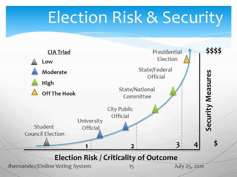 Election Risk & Security Election Risk / Criticality of Outcome Security Measures $$$$ $ Student Council Election University Official State/National Committee State/Federal Official Presidential Election CIA Triad Low Moderate High Off The Hook City Public Official 12 34 July 25, 2011Jhernandez/Online Voting System 15