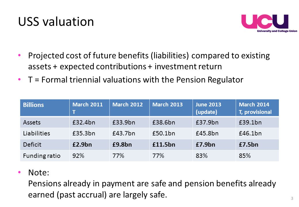 USS valuation Projected cost of future benefits (liabilities) compared to existing assets + expected contributions + investment return T = Formal triennial valuations with the Pension Regulator Note: Pensions already in payment are safe and pension benefits already earned (past accrual) are largely safe.