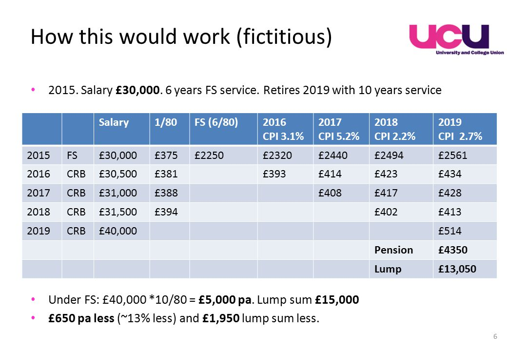 How this would work (fictitious) 2015. Salary £30,000.