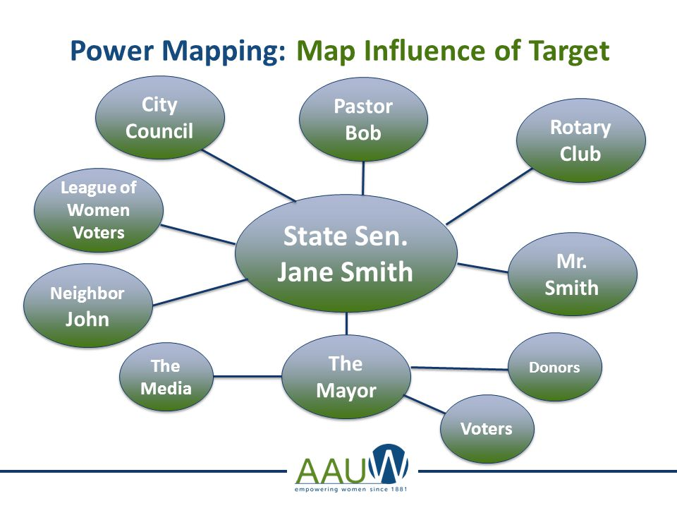 Power Mapping: Map Influence of Target State Sen.