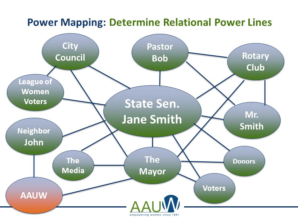 Power Mapping: Determine Relational Power Lines State Sen.