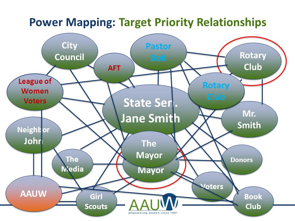Power Mapping: Target Priority Relationships State Sen.