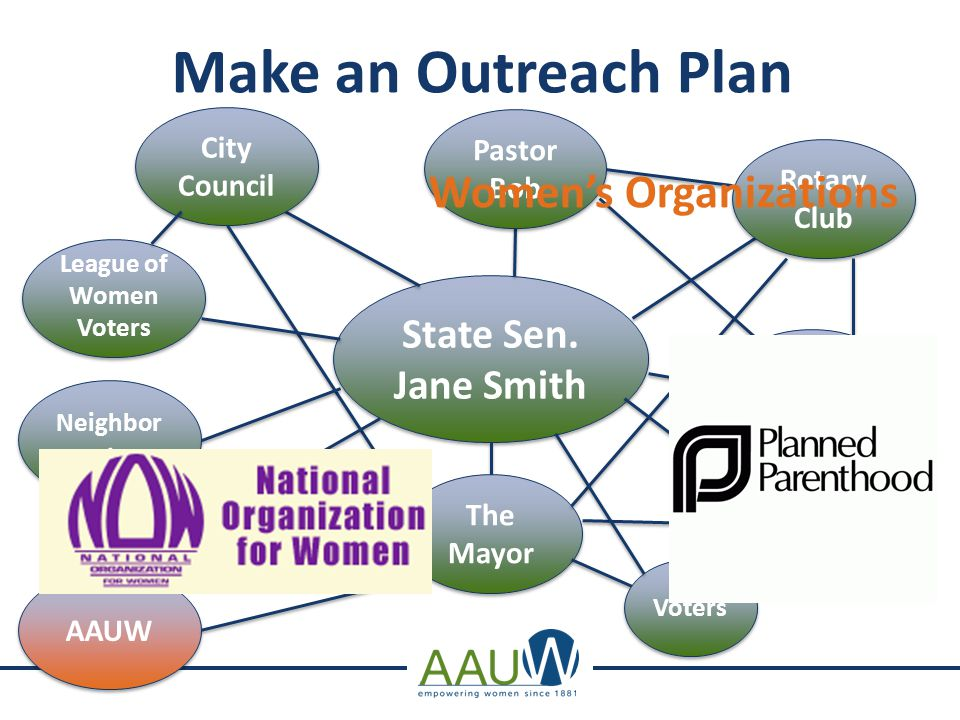 Make an Outreach Plan State Sen. Jane Smith City Council Pastor Bob Neighbor John Rotary Club Mr. Smith The Mayor The Media Voters Donors League of Wo
