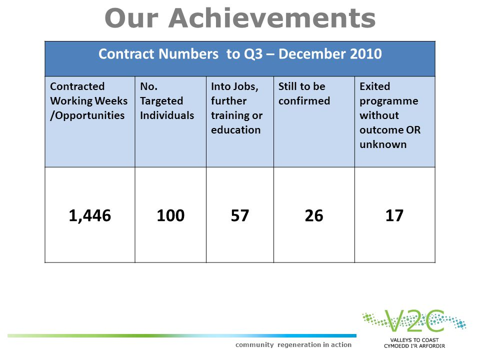 community regeneration in action Our Achievements Contract Numbers to Q3 – December 2010 Contracted Working Weeks /Opportunities No.