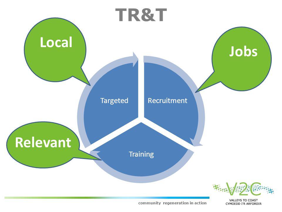 community regeneration in action TR&T Recruitment Training Targeted LocalJobs Relevant