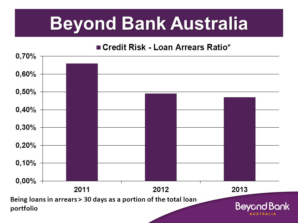 Being loans in arrears > 30 days as a portion of the total loan portfolio Beyond Bank Australia