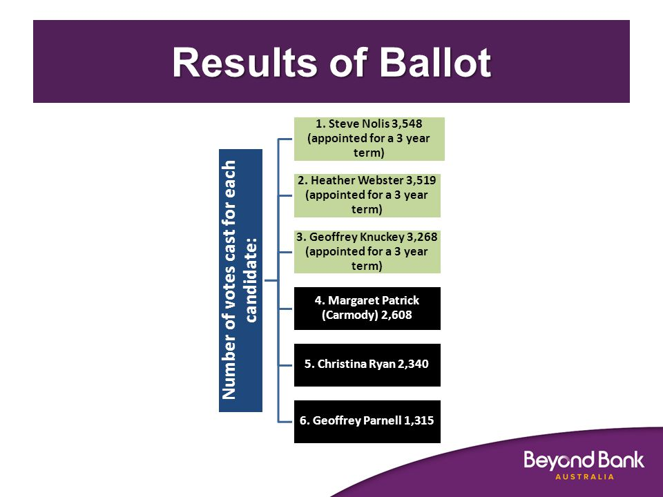 Results of Ballot Number of votes cast for each candidate: 1.