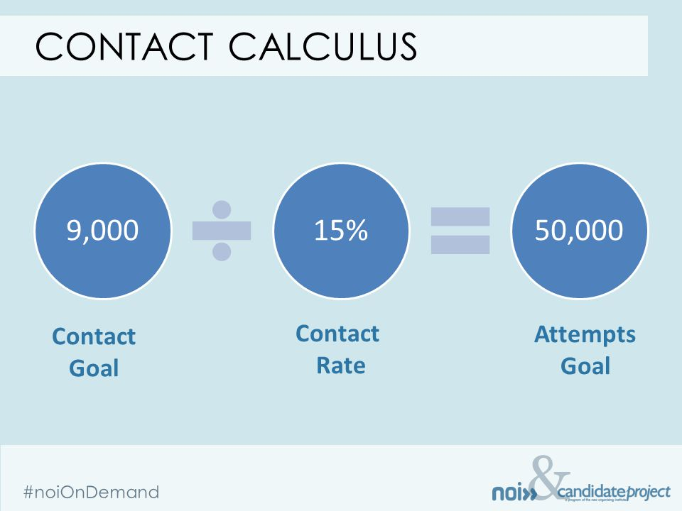 & #noiOnDemand 9,00015%50,000 CONTACT CALCULUS Contact Goal Contact Rate Attempts Goal