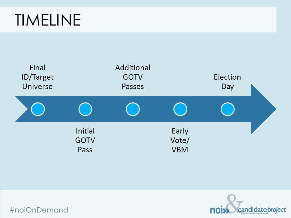 & #noiOnDemand TIMELINE Final ID/Target Universe Initial GOTV Pass Additional GOTV Passes Early Vote/ VBM Election Day