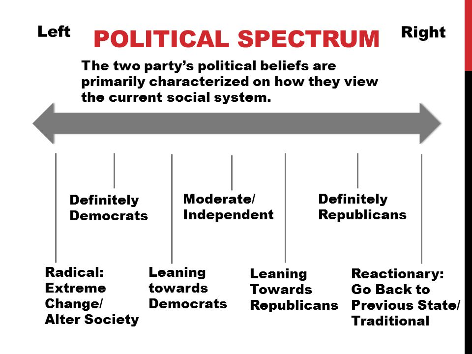 POLITICAL SPECTRUM Left Right Radical: Extreme Change/ Alter Society Reactionary: Go Back to Previous State/ Traditional Leaning Towards Republicans Leaning towards Democrats Definitely Republicans Moderate/ Independent Definitely Democrats The two party's political beliefs are primarily characterized on how they view the current social system.
