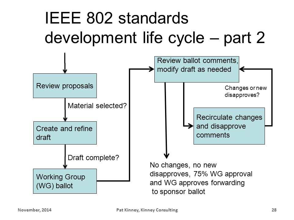 IEEE 802 standards development life cycle – part 2 Review proposals Create and refine draft Draft complete.