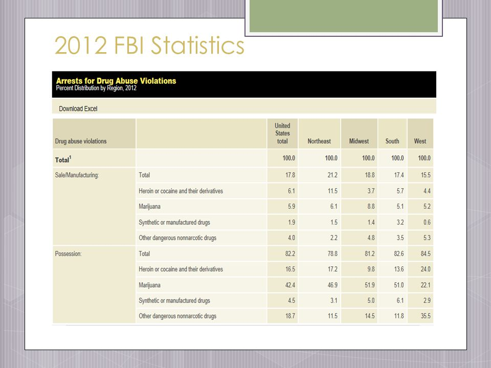 2012 FBI Statistics